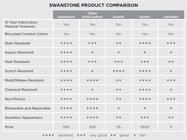 Swanstone Product Comparsion